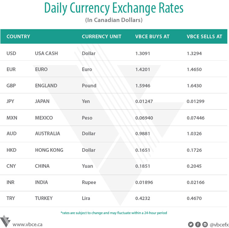 Hdfc bank daily forex rates