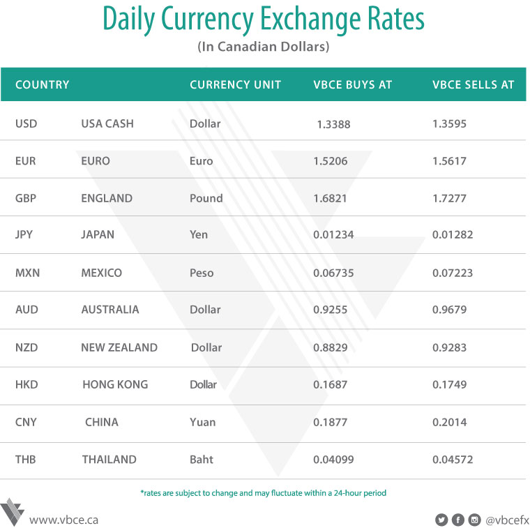 Daily Foreign Exchange Rates & Update | January 3, 2019