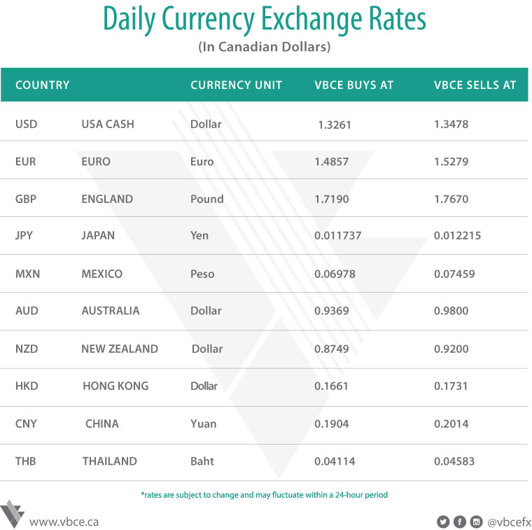Daily Foreign Exchange Rates & Update | April 18, 2019