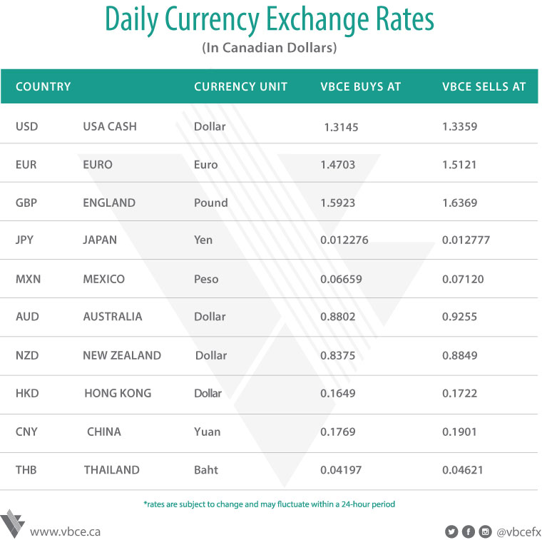 Currency Exchange in Vancouver - Bullion Exchange | VBCE
