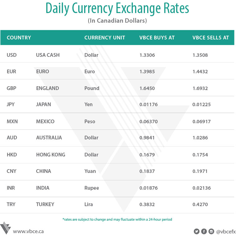 daily currency exchange