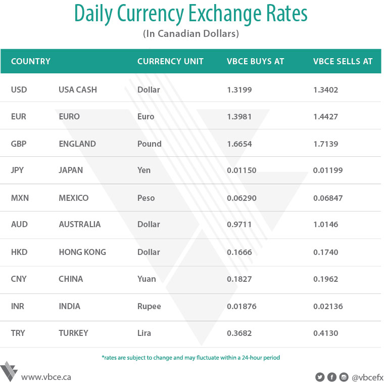 Current forex exchange rates in kenya