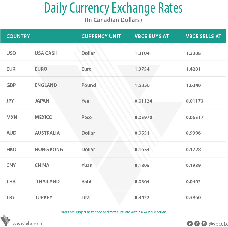 Best forex rates south africa