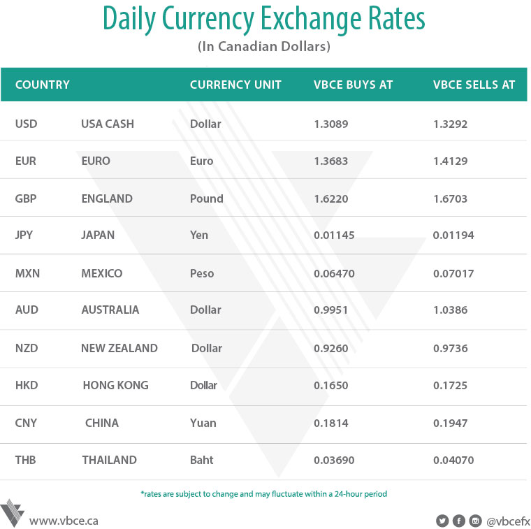 Bank forex rates today