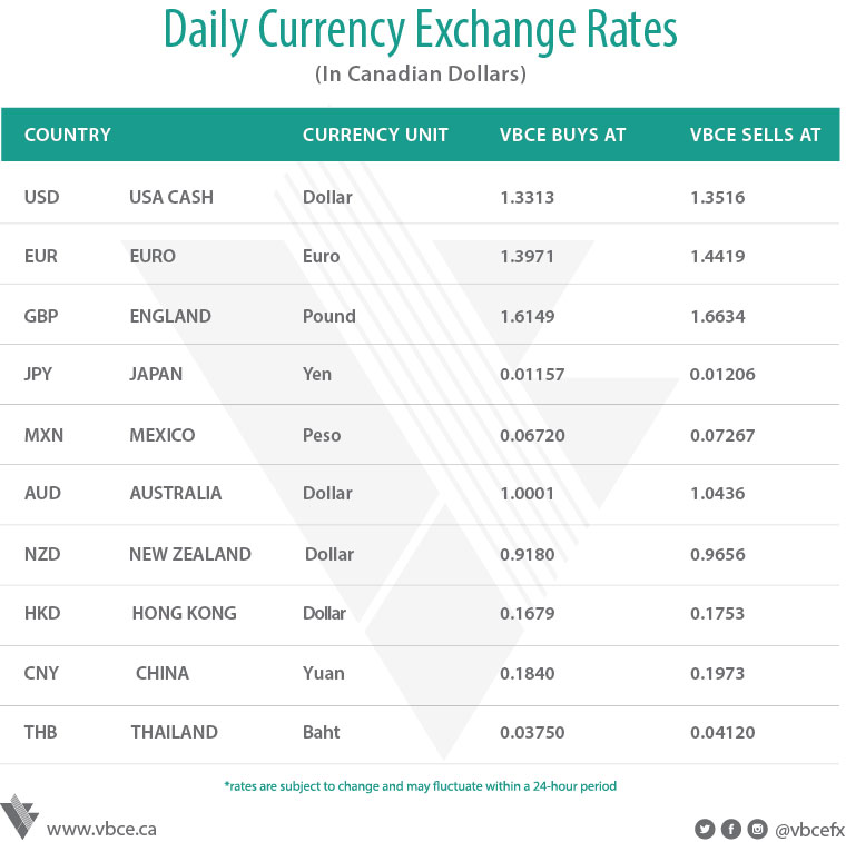 Currency Exchange In Vancouver Bullion Exchange Vbce