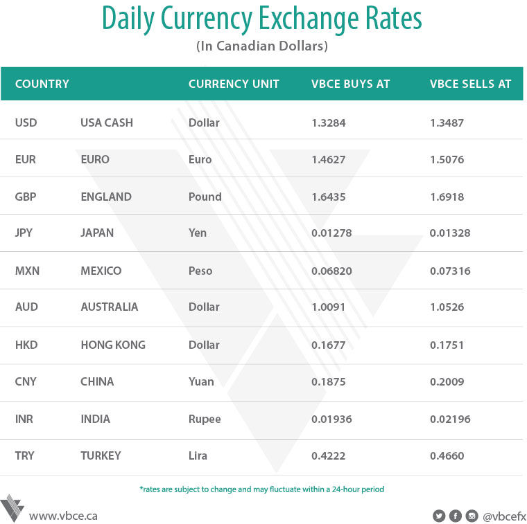 Image Result For Chase Foreign Exchange Rates